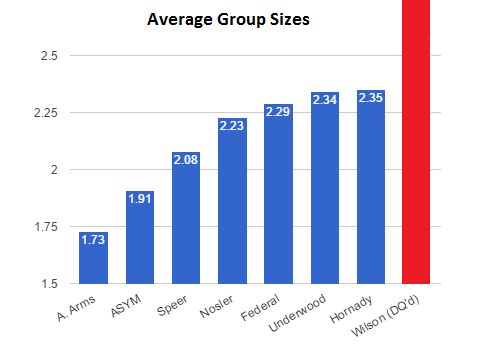 average-group-size